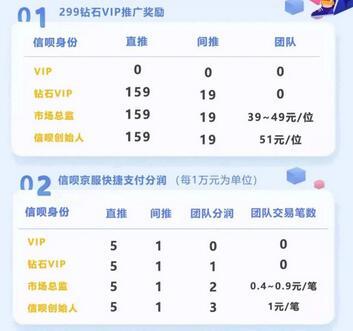 信呗京选信用卡花呗白条回款平台,支持风控花呗