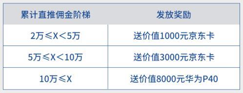河马推3.0全新模式来袭,佣金上涨自动发放奖励